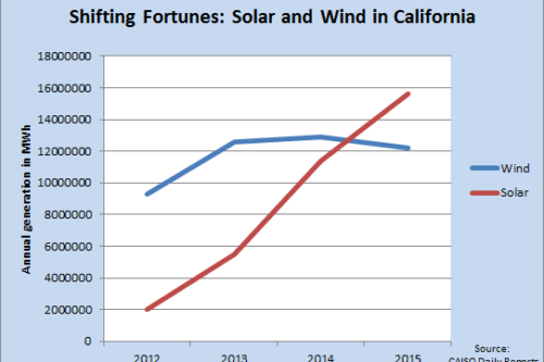 Solar Surges Past Wind, Hydro as California's No. 1 Renewable Energy Source